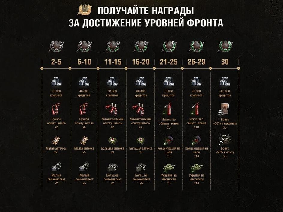 Награды за достижение Урофней Фронта