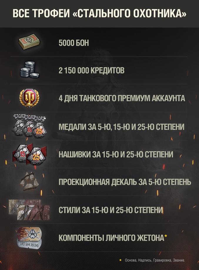 Все трофеи Стального охотника